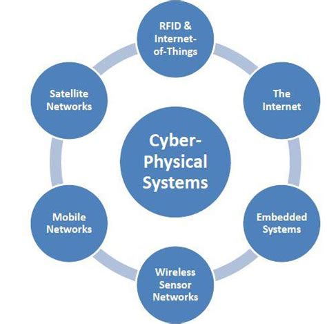 Security in Database Systems - Global Journals Incorporation